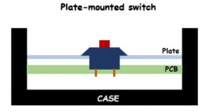 Plate-mounted switch
